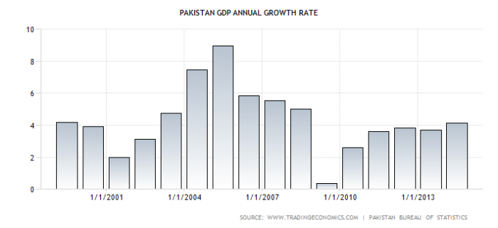 pakistan-gdp-growth-annual
