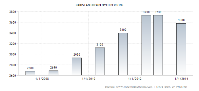 pakistan-unemployed-persons